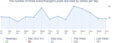 How many times livesintriangle's posts are read daily