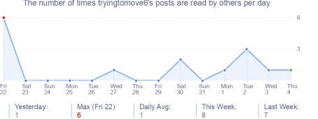 How many times tryingtomove6's posts are read daily