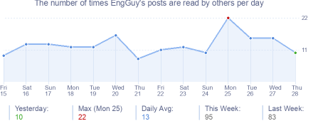 How many times EngGuy's posts are read daily