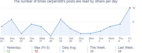 How many times carpero99's posts are read daily