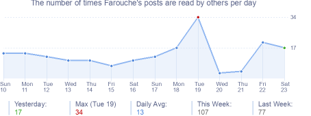 How many times Farouche's posts are read daily