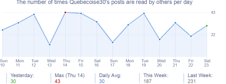 How many times Quebecoise30's posts are read daily