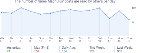 How many times Magnulus's posts are read daily