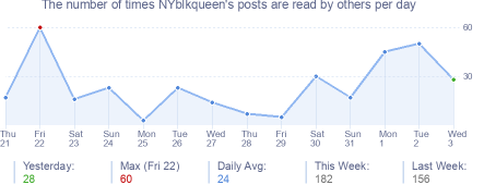 How many times NYblkqueen's posts are read daily