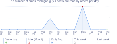 How many times michigan guy's posts are read daily