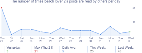 How many times beach lover 2's posts are read daily