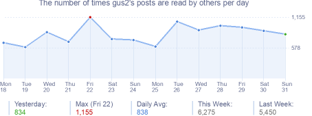 How many times gus2's posts are read daily