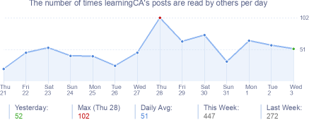 How many times learningCA's posts are read daily