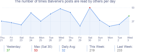How many times Balvenie's posts are read daily