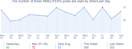 How many times RMELIFER's posts are read daily