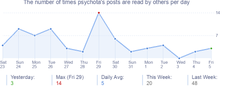 How many times psychota's posts are read daily