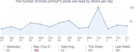 How many times jimmyP's posts are read daily