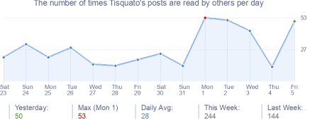 How many times Tisquato's posts are read daily