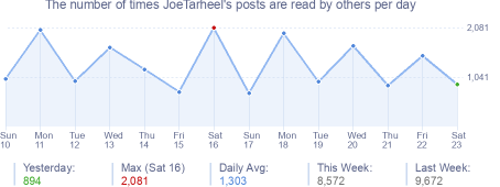 How many times JoeTarheel's posts are read daily