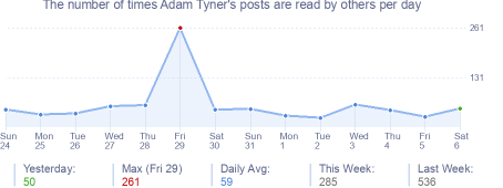How many times Adam Tyner's posts are read daily
