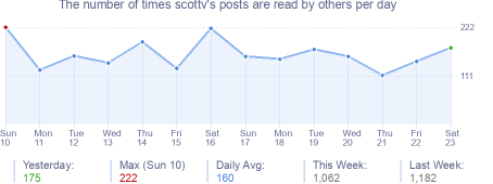 How many times scottv's posts are read daily