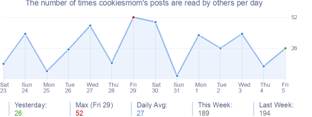How many times cookiesmom's posts are read daily
