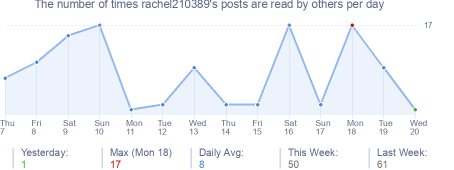 How many times rachel210389's posts are read daily