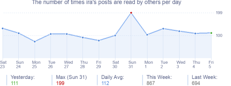How many times ira's posts are read daily