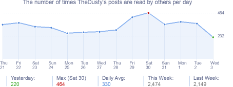 How many times TheDusty's posts are read daily