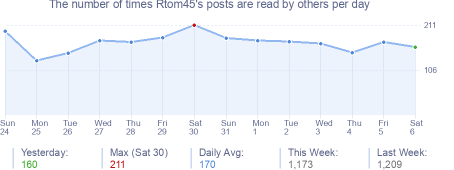 How many times Rtom45's posts are read daily