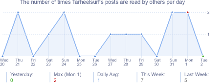 How many times Tarheelsurf's posts are read daily