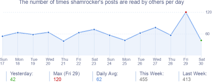 How many times shamrocker's posts are read daily