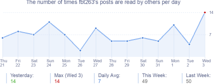 How many times fbt263's posts are read daily
