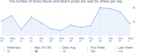 How many times Raven and Bear's posts are read daily