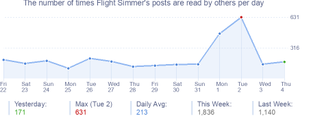 How many times Flight Simmer's posts are read daily