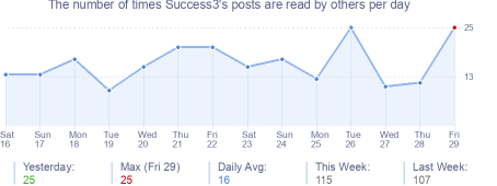 How many times Success3's posts are read daily