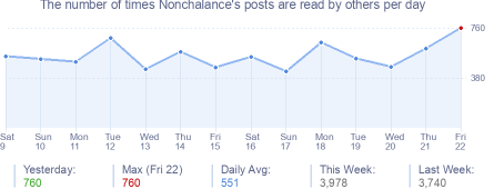 How many times Nonchalance's posts are read daily