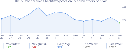 How many times backfist's posts are read daily