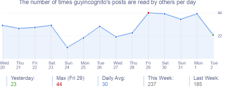 How many times guyincognito's posts are read daily