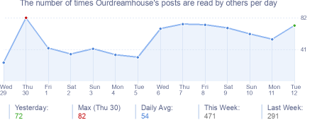 How many times Ourdreamhouse's posts are read daily