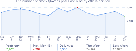 How many times tijlover's posts are read daily