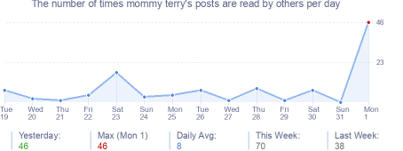 How many times mommy terry's posts are read daily