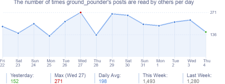 How many times ground_pounder's posts are read daily