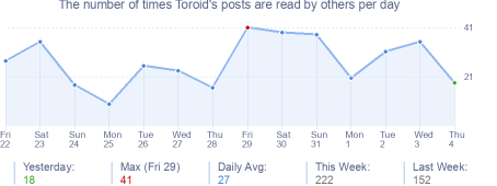How many times Toroid's posts are read daily
