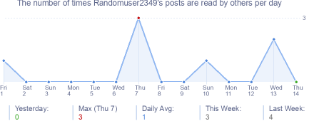 How many times Randomuser2349's posts are read daily