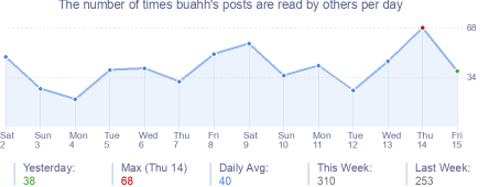 How many times buahh's posts are read daily