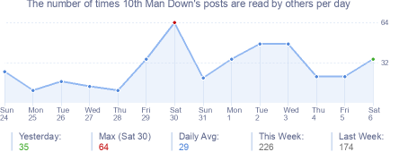 How many times 10th Man Down's posts are read daily