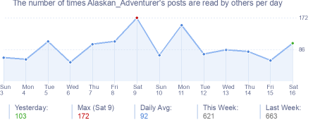 How many times Alaskan_Adventurer's posts are read daily