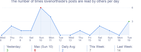 How many times lovenorthside's posts are read daily