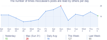 How many times moccawaii's posts are read daily