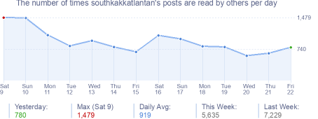 How many times southkakkatlantan's posts are read daily
