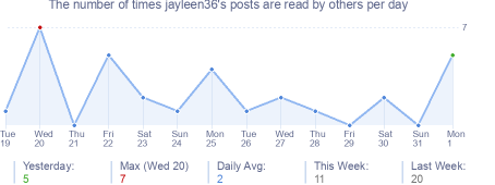 How many times jayleen36's posts are read daily