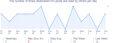 How many times dealmaker74's posts are read daily
