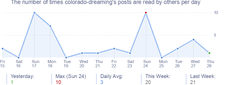 How many times colorado-dreaming's posts are read daily