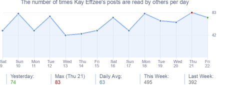 How many times Kay Effzee's posts are read daily